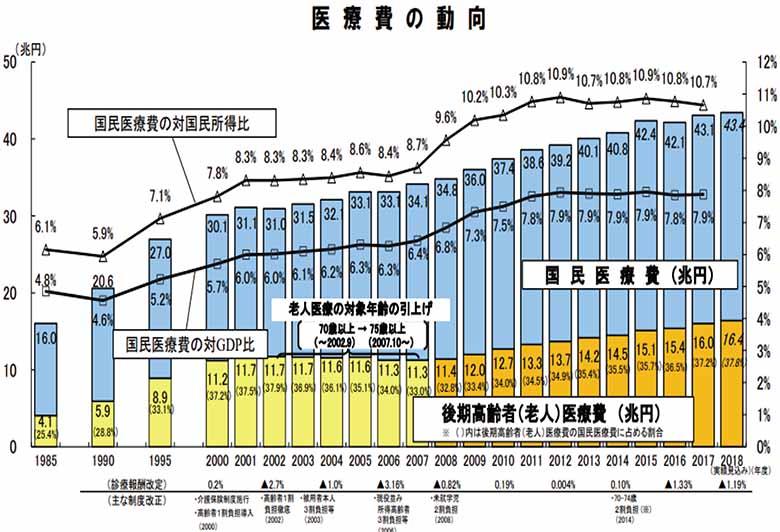 画像: 出典:厚生労働省「医療費の動向」より抜粋 www.mhlw.go.jp