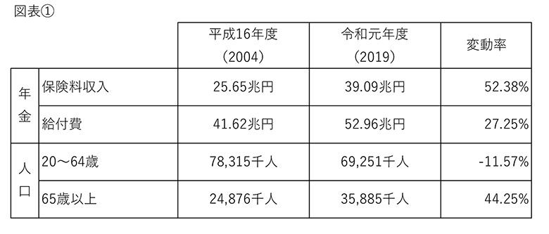画像: (図表①) www.mhlw.go.jp