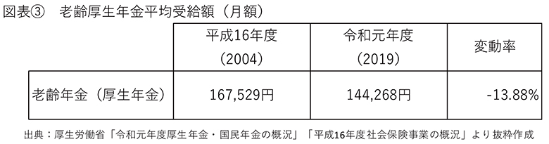 画像: (図表③) www.mhlw.go.jp
