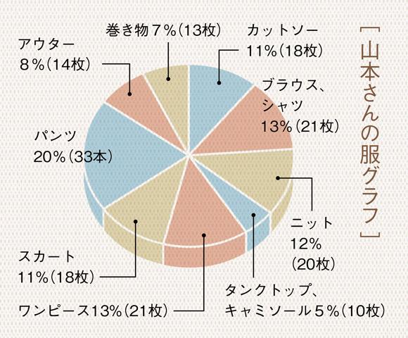 画像: [ 山本さんの服グラフ ]