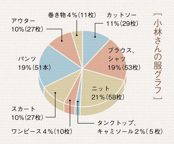 画像: [ 小林さんの服グラフ]