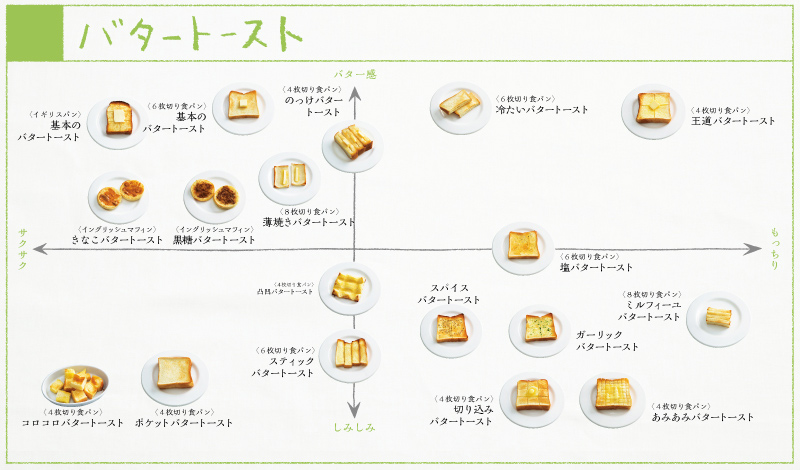 画像: バタートースト18種類の分布図。バターだけで何ができる?と当初は懸念を抱いたけれど、素材がシンプルだからこそ、味や触感に違いが明確に現れるバタートースト。想像以上においしさのバリエーションが広がります。 <『ぱんぱかパン図鑑』より>