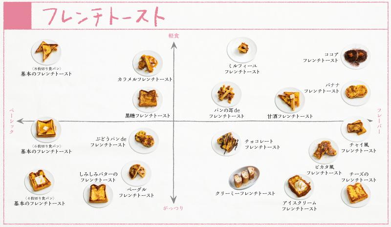 画像: フレンチトースト19種類の分布図。味をつけた卵液にひたして、焼いたパン。その条件さえ満たしていれば、それはフレンチトーストとしました。たとえ甘くなくても、どんなフレーバーだとしても。 <『ぱんぱかパン図鑑』より>