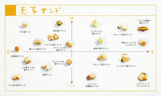 画像: 玉子サンド19種類の分布図。 混ぜて、焼いて、くるくる巻いて。玉子とパンの黄金コンビが生む豊かな味のバリエーションを、ぜひ、お楽しみください。 <『ぱんぱかパン図鑑』より>