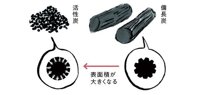 画像: Q 活性炭と備長炭、何が違うんですか?