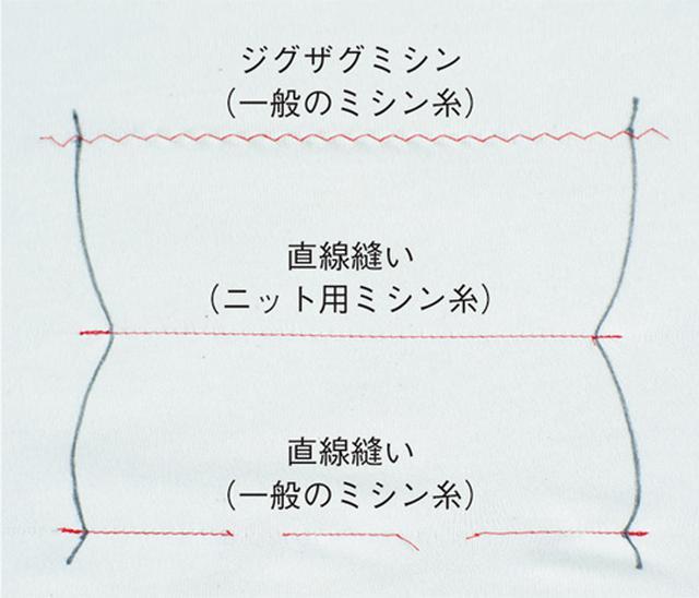 画像2: ニット地を縫うときには……