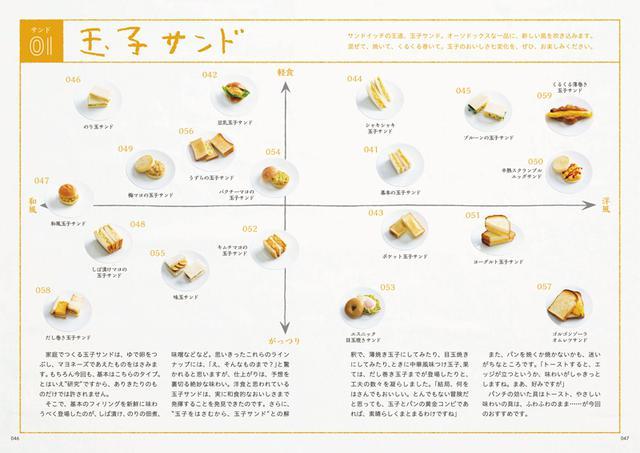 画像1: パンメニューのアイデアが146種類!『ぱんぱかパン図鑑』の金子健一さんが推す、「いま食べたいパンBEST8」