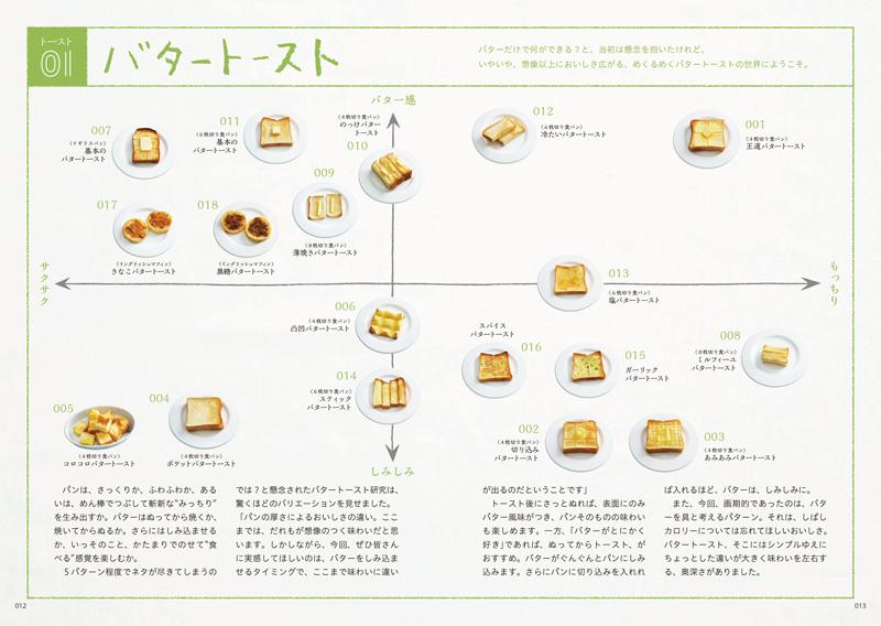 画像2: パンメニューのアイデアが146種類!『ぱんぱかパン図鑑』の金子健一さんが推す、「いま食べたいパンBEST8」