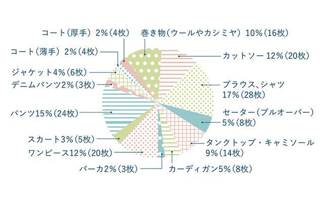 画像: 松田さんの服グラフ