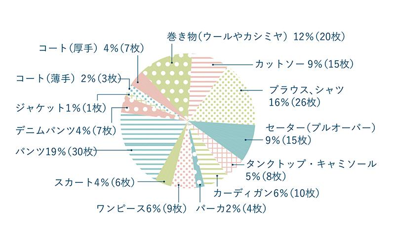 画像: ワタナベさんの服グラフ