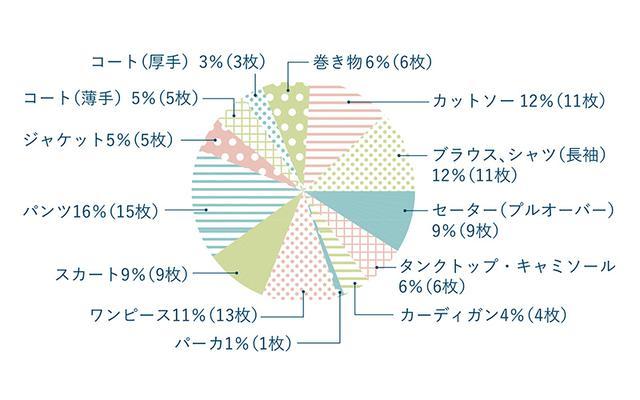 画像: 佐々木さんの服グラフ