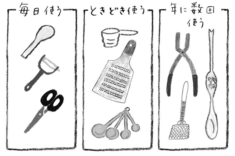 画像: Step 4 基準をつくって分類する