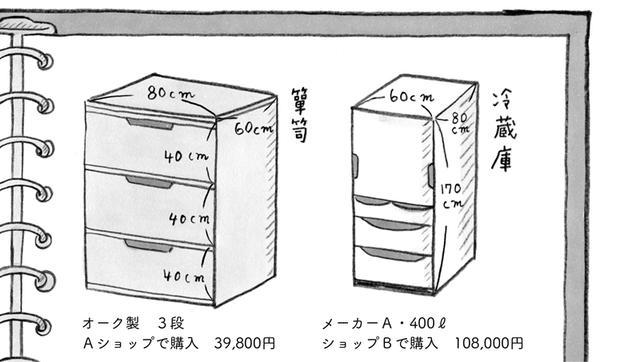 画像: 外側のサイズだけでなく、各引き出しの縦×横×高さのサイズなど、なるべく多くの情報を記しておくとよい。一度の手間で、ずっと役に立つ