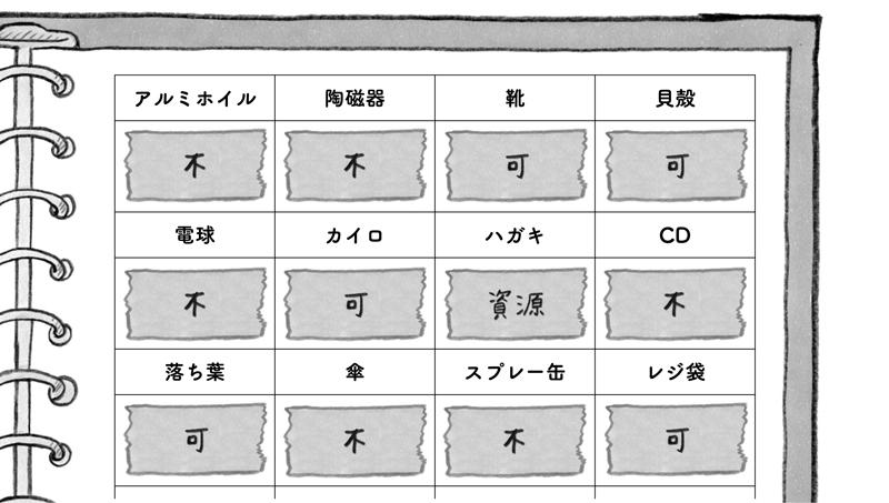 画像: マスキングテープを貼って、その上に書くのは、自治体によって分別の基準が違うから。こうしておけば、もし引っ越してもテープの貼り替えのみで済む