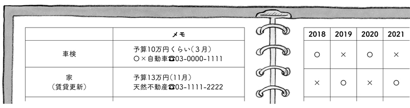 画像: 左側のページに基本情報(問い合わせ先や必要となる金額など)、右ページに更新表と、ページを分けることで、右ページを差し替えるだけでずっと使える