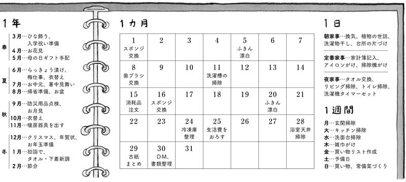 画像: 期間別家事リスト