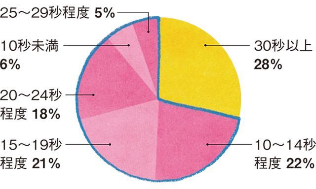 画像: ※シャボン玉石けん調べ 調査数506人、調査期間2020.5.15~2020.5.21