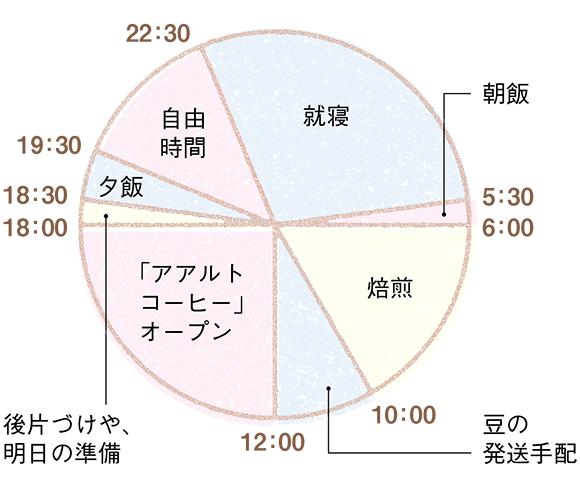 画像: 庄野さんの一日の時間割
