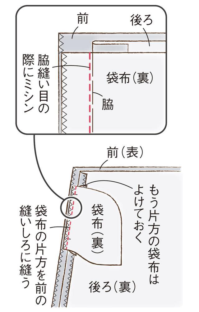 画像4: シームポケットのつくり方
