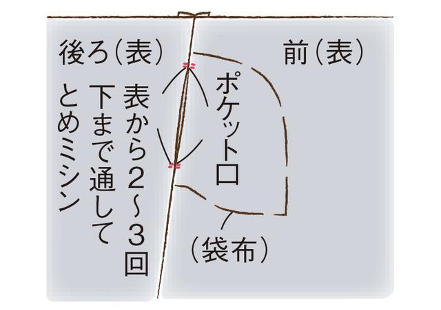 画像7: シームポケットのつくり方