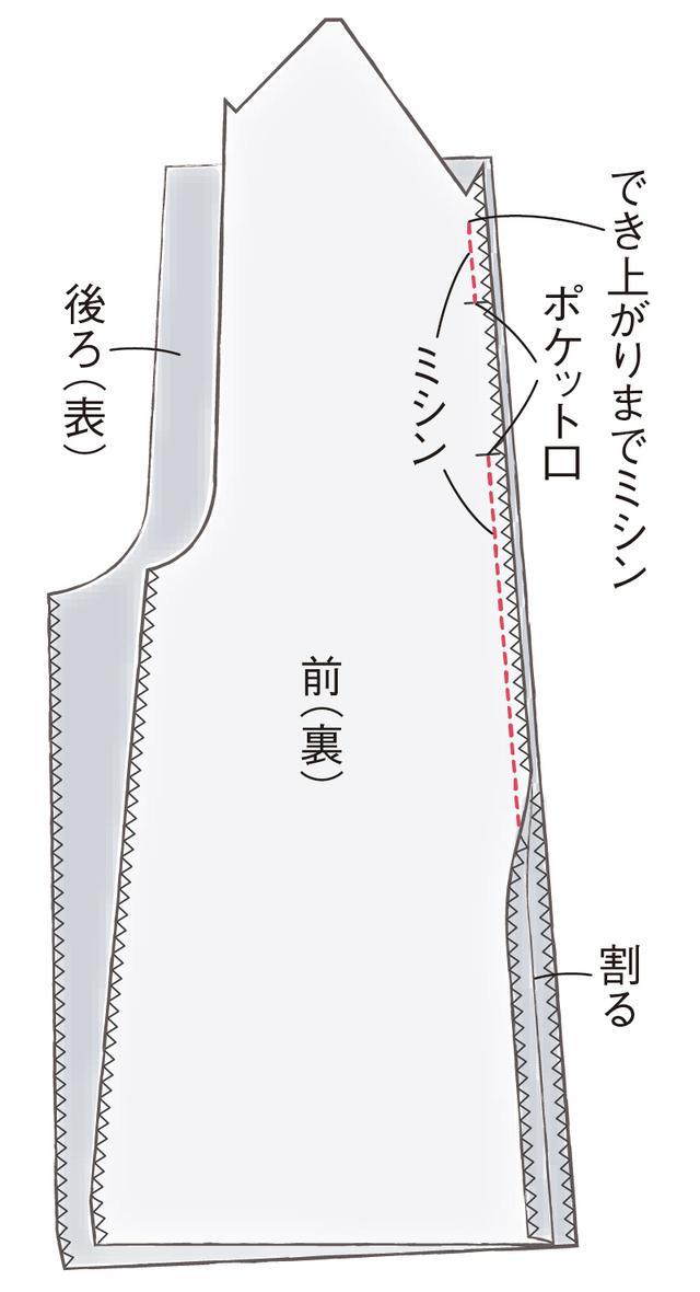 画像1: シームポケットのつくり方