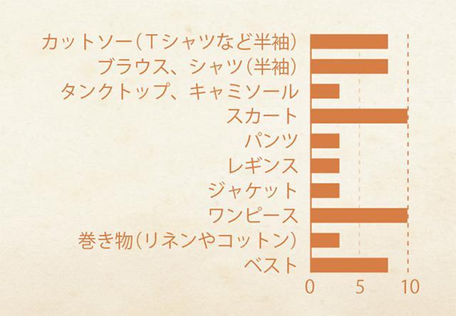 画像: 後藤由紀子さんの春・夏 服グラフ