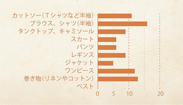 画像: 谷賢淑さんの春・夏 服グラフ