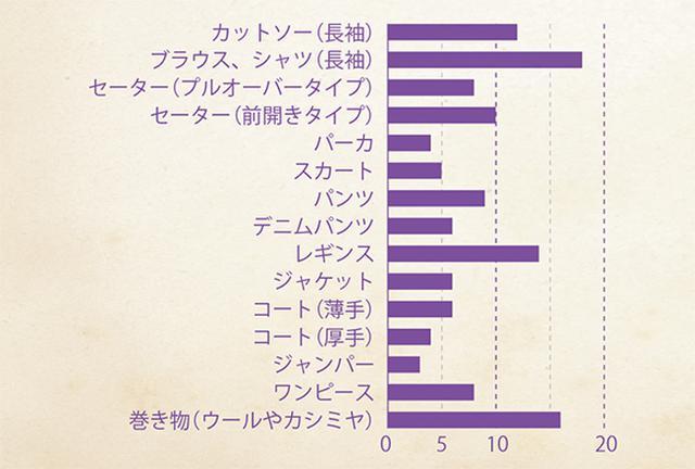 画像: 谷賢淑さんの秋・冬 服グラフ
