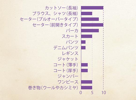画像: 後藤由紀子さんの秋・冬 服グラフ
