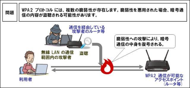 画像: WPA2 における複数の脆弱性について:IPA 独立行政法人 情報処理推進機構