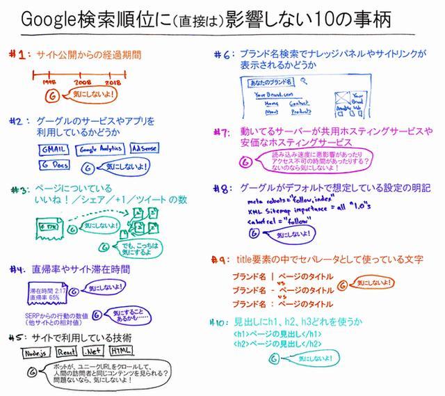 画像: Googleの検索順位にまったく影響しない10の事柄(少なくとも直接は) | Moz - SEOとインバウンドマーケティングの実践情報