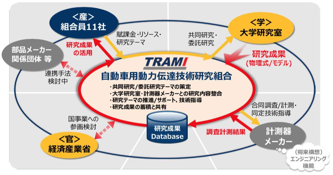 画像: トラミの役割は、研究のテーマづけやサポート、そしてその成果のデータベース化による活用など。