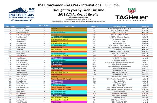 画像1: リザルト速報:TLX GTがクラス優勝&総合3位! NSXとともにレコード更新!!