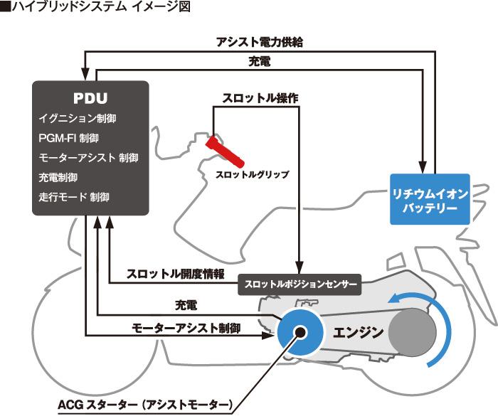 画像: PCXがどんなバイクかもっと知りたい方は下記記事を読んで見てね!