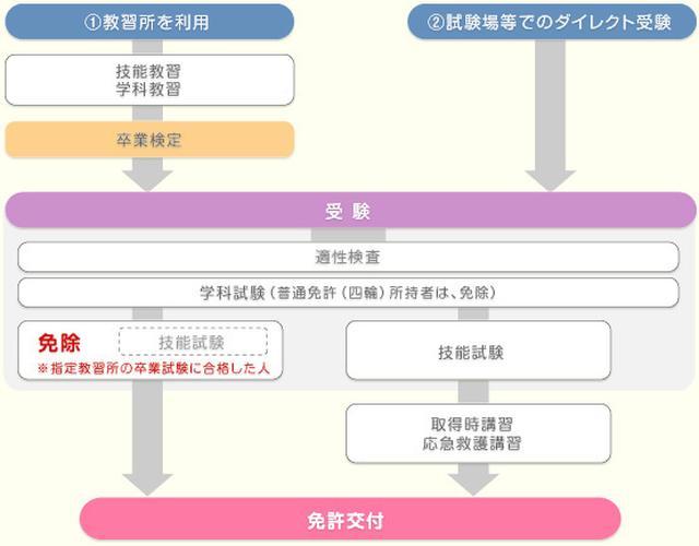 画像: Honda│二輪車免許を取ろう│AT小型限定普通二輪免許の取り方