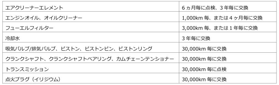 画像: CRF450Lの性能維持と保障適用のために必要な、ルーチン・メンテナンスの表がこちら。 www.honda.co.jp