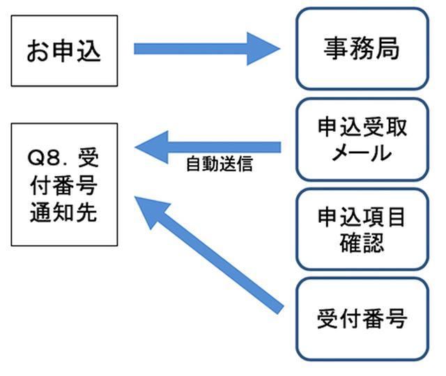 画像: 第22回  カフェカブミーティング in 青山