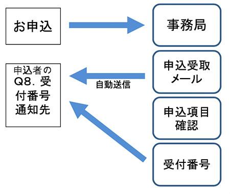 画像: 第23回  カフェカブミーティング in 青山