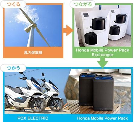 画像: ロンブロン島での、電気の「つくる・つながる・つかう」 www.honda.co.jp