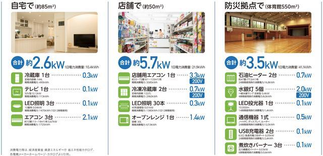 画像: 接続する車両によっては、出力制限や使用条件により宮殿が停止する場合があります。くわしくはメーカーまでお問い合わせください。 www.honda.co.jp
