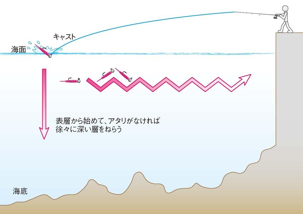 画像: ルアーの操り方はイラストで説明。分かりやすい‼︎ www.honda.co.jp