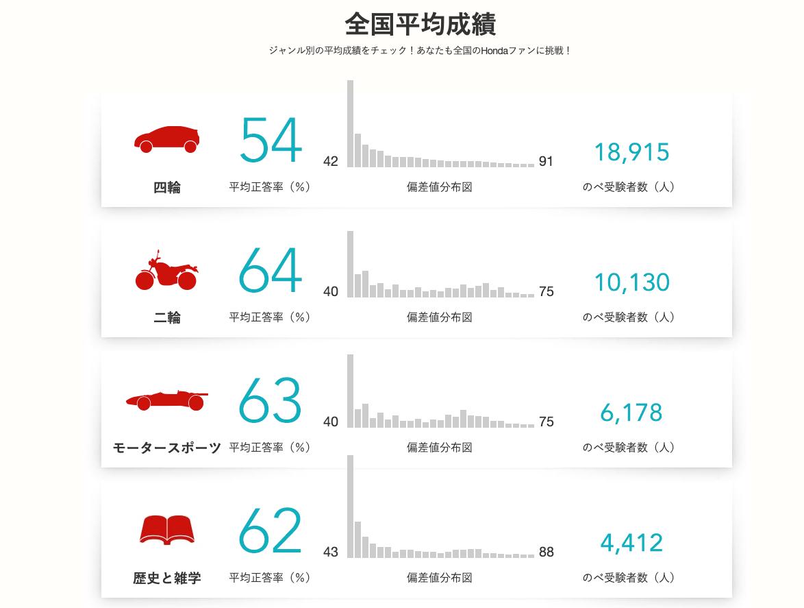画像: 四輪がんばれ!アナタが正答率をあげるのです!! www.honda.co.jp