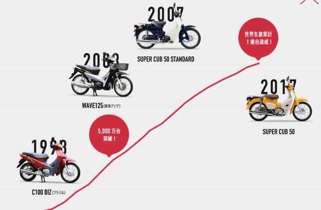画像: 【年表】世界中で大人気! ホンダ スーパーカブシリーズの歴史を知ろう! - A Little Honda | ア・リトル・ホンダ(リトホン)
