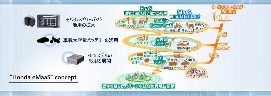 画像: 「Honda eMaaS(イーマース)」のコンセプト図。 www.honda.co.jp