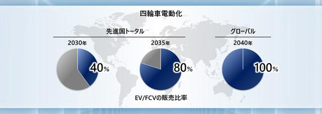 画像: 4輪電動化のロードマップ。 www.honda.co.jp