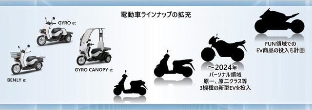 画像: 2024年までに市場に登場する予定の原付一種、原付二種クラス等のEV3機種は、スクーターのPCXっぽいモノとかミニバイクのグロムっぽいモノ・・・と図のシルエットから想像できますが、FUN領域のEVはどんなものになるのでしょうか? 楽しみです! www.honda.co.jp