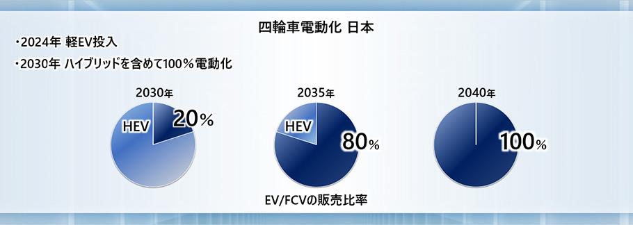 画像: 日本市場の電動化のロードマップ。2024年に軽自動車のEVの投入、そして2030年のハイブリッドを含めて100%電動車という目標に注目です。なお日本国内の産業発展への寄与ということで、バッテリーの調達は国内地産地消を目指しているとのことです。 www.honda.co.jp