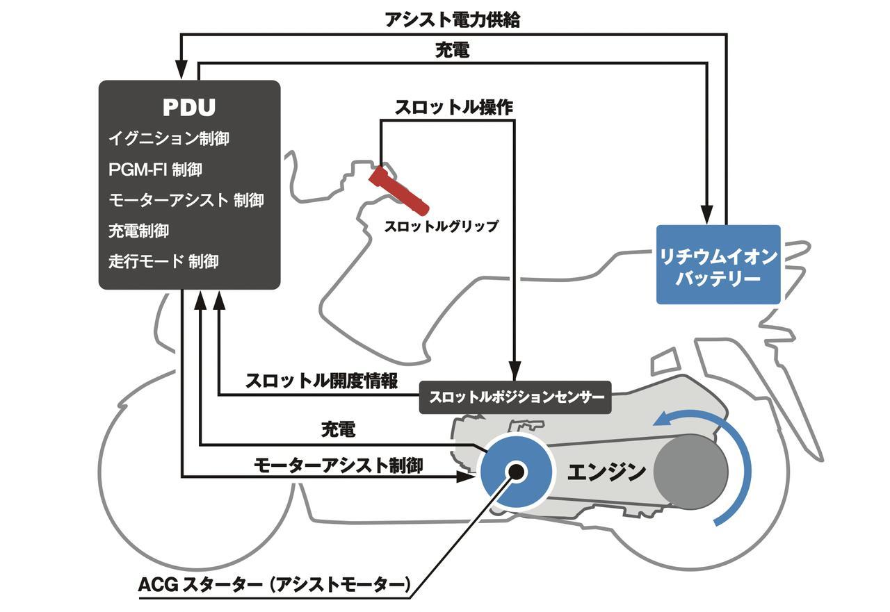画像: PCX HYBRIDのハイブリッドシステム概要図。エンジンの始動とアシストは、リチウムイオンバッテリー、PDU=パワー・ドライブ・ユニット、ACGスターターが担います。電源電圧を48V系とすることで、ACGスターターによるトルクフルなアシストが可能になっています。 www.honda.co.jp