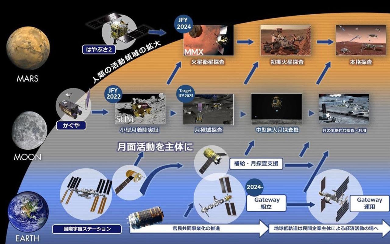 画像: JAXAが描く日本の国際宇宙探査ロードマップ(2021年6月14日時点) ©JAXA