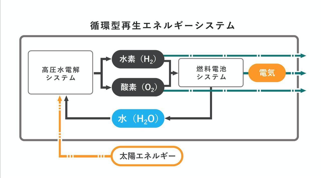 画像: 循環型再生エネルギーシステムのシステム概念図  ©Honda